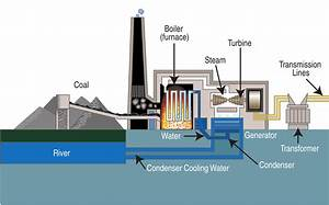 Coal  Part 5  Carbon Capture And Sequestration  Ccs