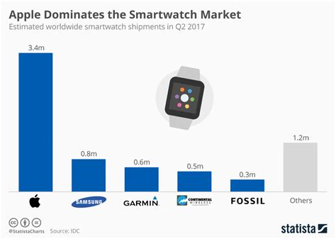 chart apple dominates the smartwatch market statista