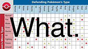 Easy Ways To Remember Poku00e9mon Weaknesses In X And Y