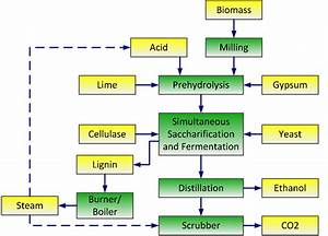 Process Flow Diagram Of Cellulosic Ethanol Converted From