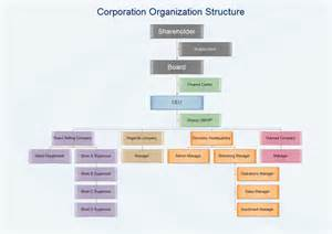 Corporate Organizational Structure Chart