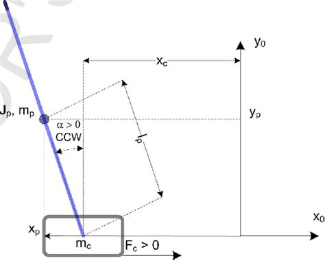 Free Body Diagram The Linear Inverted Pendulum