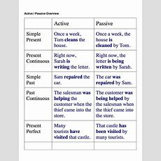 30 Best Images About Passive Voice On Pinterest  English, To Work And Student