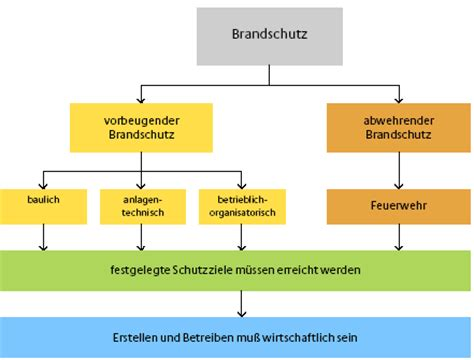 Baulicher Brandschutz Fuer Holzhaeuser by Umwelt Brandschutzleitfaden F 252 R Geb 228 Ude Des Bundes