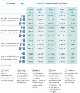 Stromverbrauch Wärmepumpe Einfamilienhaus : stromverbrauch im einfamilienhaus m4energy eg ~ Lizthompson.info Haus und Dekorationen