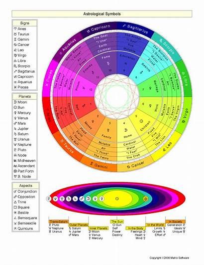 Astrology Symbol Zodiac Signs Planets Symbols Astrological