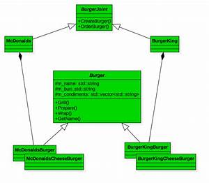 The Factory Method Pattern Using C    Burger King Vs