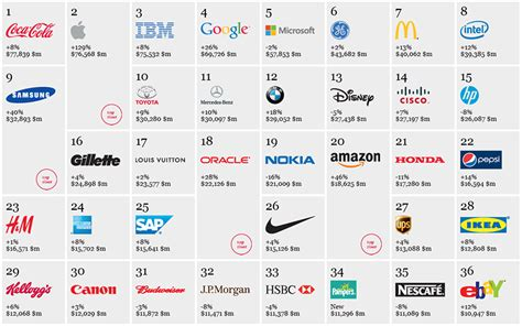 Leading Brands Increasingly Have The Most Valuable Patents