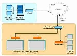 Block Diagram Of Digital Signage System Architecture 7