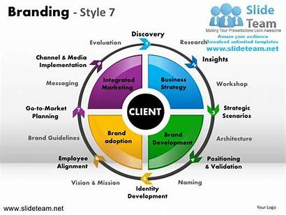 Branding Presentation Powerpoint Slides Strategy Marketing Strategic
