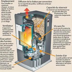 Chauffage Au Granule : chauffage au bois les nergies renouvelables ~ Premium-room.com Idées de Décoration