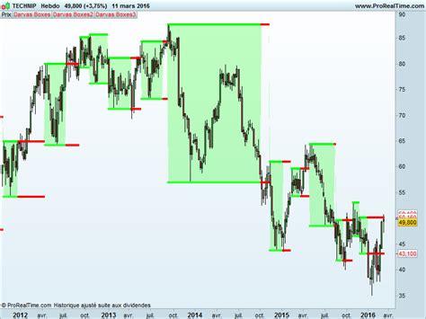 Darvas Boxes   Indicators ProRealTime trading