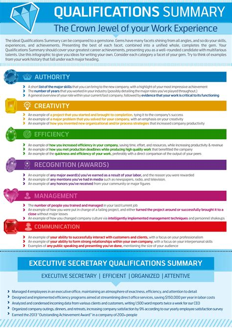 What Is Special Qualification In Resume by How To Write A Qualifications Summary Resume Genius
