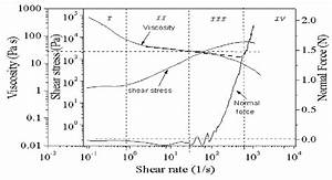 Flow Curve With Normal Force At 25 U00b0c For 25  Ca  37 5