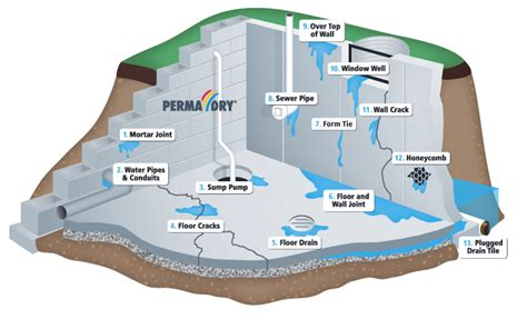 How To Stop A Basement From Leaking by Permadryblog