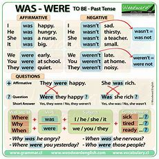 To Be In Past Tense  English Grammar