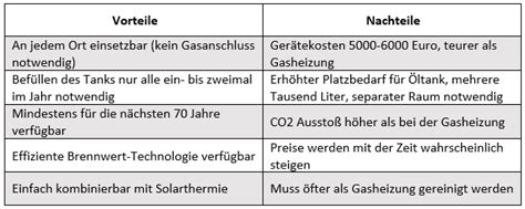 Solarthermie Vor Und Nachteile by 214 Lheizung Effiziente Brennwert Heizungen Sparen Heizkosten