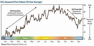 Holiday Season Good For Oil Stocks U S Global Investors