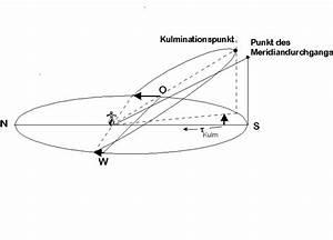 Bahnkurve Berechnen : meridiandurchgang kulmination und scheinbare bahnkurve der sonne ~ Themetempest.com Abrechnung