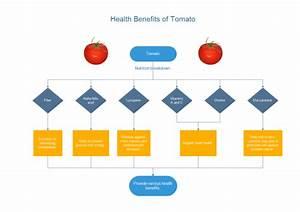 Tomato Benefits Flowchart