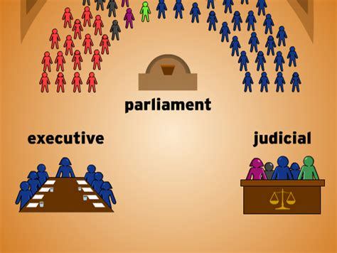 Parliamentary System Lesson Plans And Lesson Ideas