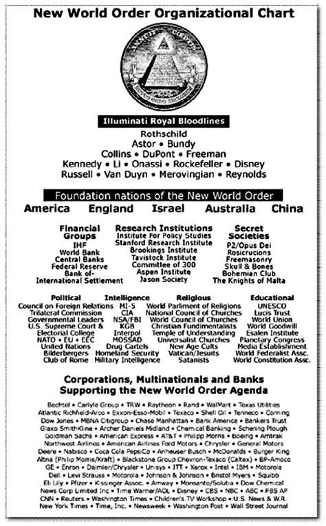 illuminati organization the new world order novus ordo mundi el nuevo orden