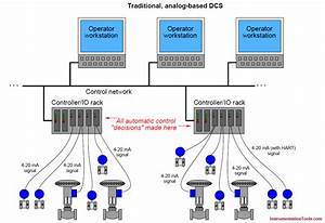 Distributed Control System Architecture For 4