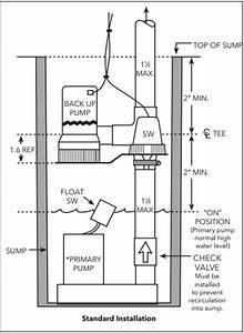 A Pump Products Guide To Three Sump Pump Series From