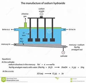 Sodium Hydroxide Manufacture In The Mercury Cell Stock