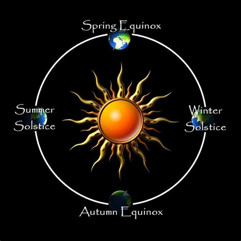 solstice equinox wheel year