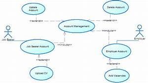 Uml - Job Website Use Case Diagrams