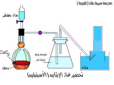 ملخص رائع لقوانين pH الرقم الهيدروجيني تعرف على علم الكيمياء