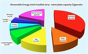 European Renewable Energy Performance For 2014 Falls Far