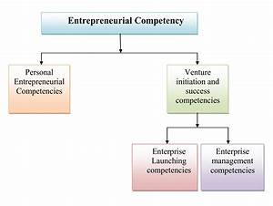 Simplynotes - E... Competency Definition