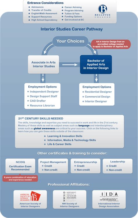 interior design career information interior design career information uk brokeasshome
