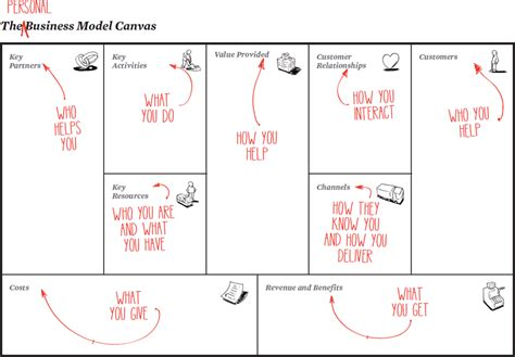 Chapter 3 The Personal Business Model Canvas Business