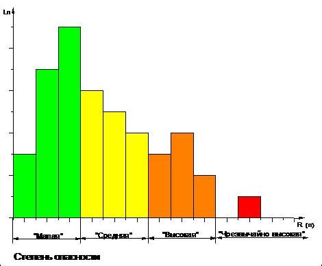 Пожаровзрывобезопасность систем СПГ . Энергетика. ТЭС и АЭС