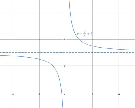 part   linear relationships curve sketching