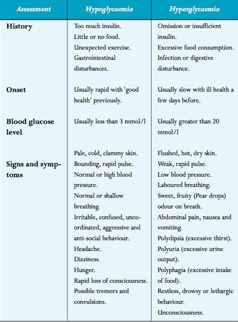 diabetes hypo  hyper   diabetes high blood