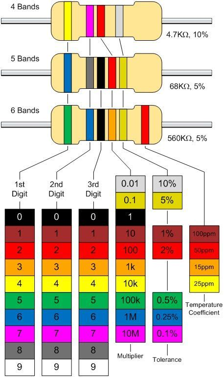 resistor color calculating resistor values the standard resistor colour