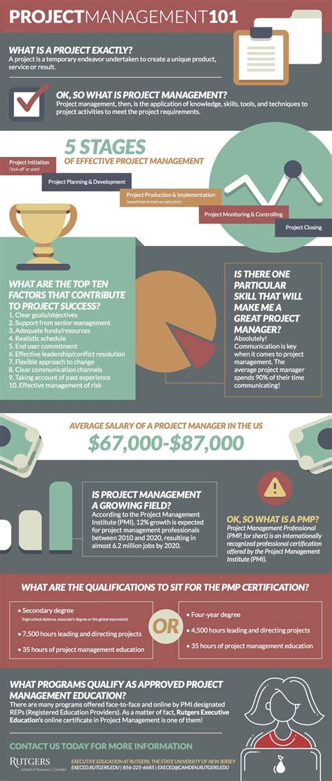 Infographic Project Management 101. Online Database Companies Easy Life Insurance. Ortho Cept Birth Control Self Directed Annuity. Siding Contractors Raleigh Nc. Long Term Car Rental Germany. Accredited Online Medical Billing Courses. Consolidation Loans For Fair Credit. Rockingham County Nursing Home. Intensities In Ten Cities Lawyer Charlotte Nc