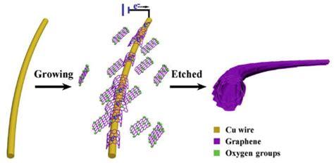 fiber composites    dimensional carbon materials intechopen