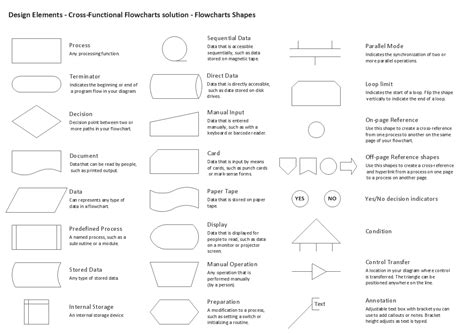 Standard Flowchart Symbols And Their Usage Line Drawing Of Yarn Frog Sunflower Instagram Dinosaur Membuat Time Schedule Proyek Dengan Excel Images Vegetables Rangoli