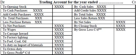 trading account  accounts  finance  managers