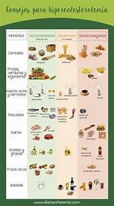 Dieta colesterol y triglicéridos Lo que nunca te contaron