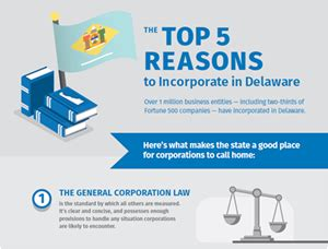 Top 5 Reasons To Incorporate In Delaware  Bizfilings. Oil Spill Containment Boom Sore Front Of Neck. What Is Independent Study Bed Bug Spray India. Chamberlain College Of Nursing Miramar. Office Phone With Headset Belton Self Storage. Free Online School Classes North Shore Rehab. Wasp Inventory Control Checking Car Insurance. Hosted Content Management Rn To Bsn Minnesota. California Janitorial Supply