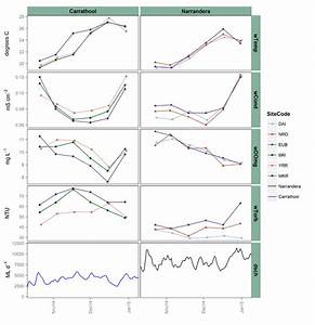 Time Series Plots Of Measured Water Quality Parameters And River