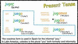 Jugar Preterite Verb Chart - Different yo forms in the ...