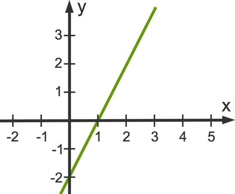 wie kann man nullstellen von linearen funktionen berechnen