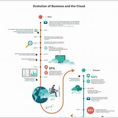 Microsoft Development Timeline Evolution Of Business And The Cloud